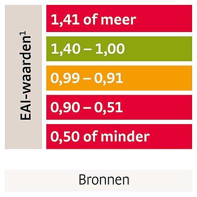 Enkel-arm index (EAI) en de mogelijkheid van compressietherapie
